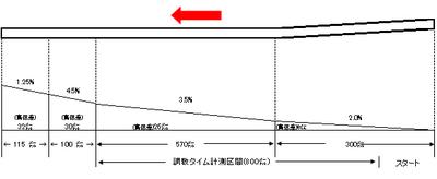 [雑感] 美浦トレセン大規模改修!のニュース 2