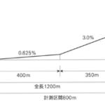 [雑感] 美浦トレセン大規模改修!のニュース 9