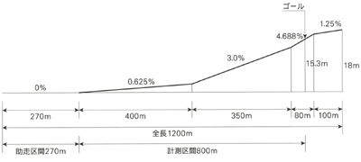 [雑感] 美浦トレセン大規模改修!のニュース 1